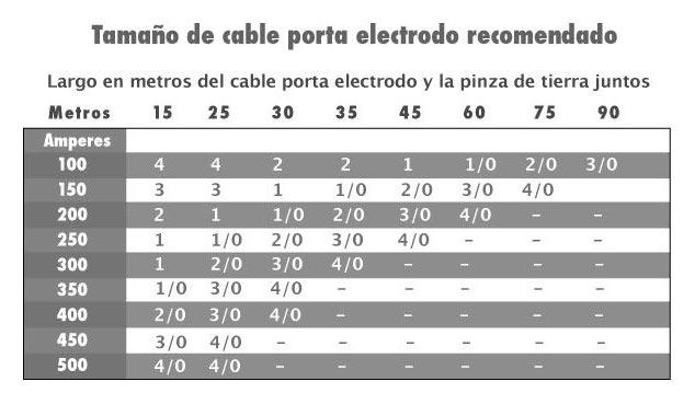 tamaño cable portaelectrodo recomendado